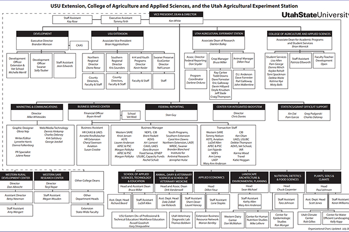 USU Extension, CAAS and UAES organizational chart
